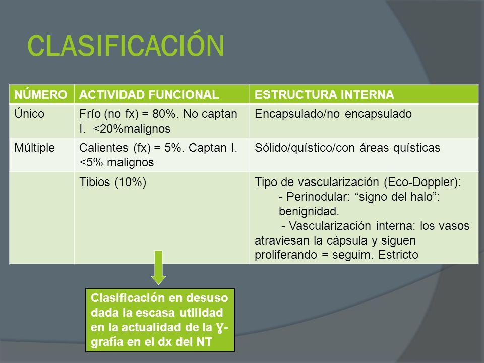 CLASIFICACIÓN NÚMEROACTIVIDAD FUNCIONALESTRUCTURA INTERNA ÚnicoFrío (no fx) = 80%. No captan I. <20%malignos Encapsulado/no encapsulado MúltipleCalien