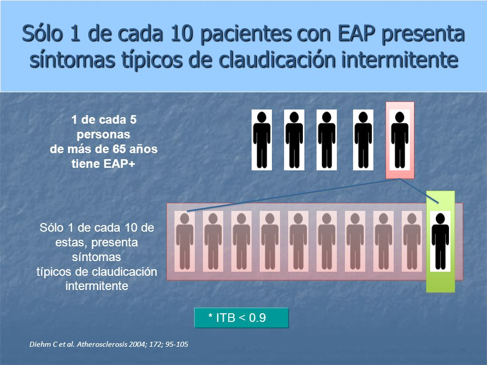 1 de cada 5 personas de más de 65 años tiene EAP+ Sólo 1 de cada 10 de estas, presenta síntomas típicos de claudicación intermitente Diehm C et al. At