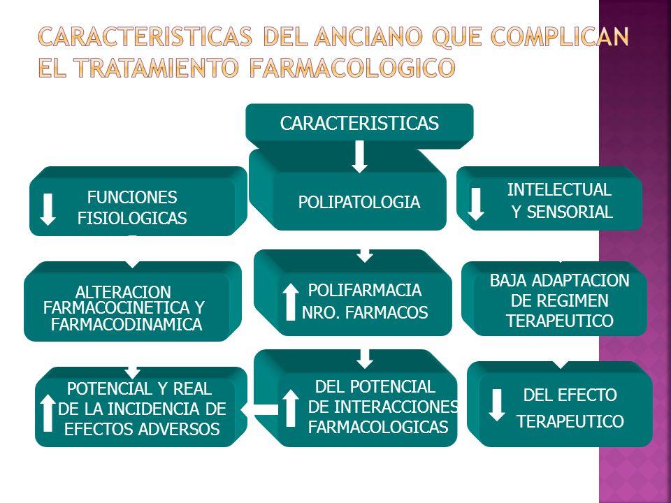 CARACTERISTICAS FUNCIONES FISIOLOGICAS BAJA ADAPTACION DE REGIMEN TERAPEUTICO INTELECTUAL Y SENSORIAL POLIPATOLOGIA ALTERACION FARMACOCINETICA Y FARMA