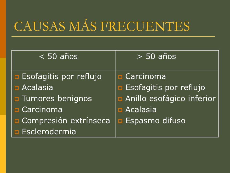 DISFAGIA OROFARÍNGEA ESOFÁGICA LÍQUIDOS + SÓLIDOS (nm) SÓLIDOS (mecánica) PROGRESIVAINTERMITENTE PROGRESIVAINTERMITENTE Dificultad para iniciar la deglución (tos, regurgitación nasal..) ANILLO EI CARCINOMA ESTENOSIS PÉPTICA Dificultad dp de deglución ESCLEROD EED ACALASIA Endos -copia Mano- metría