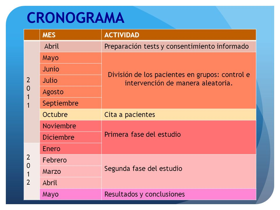 CRONOGRAMA MESACTIVIDAD 20112011 AbrilPreparación tests y consentimiento informado Mayo División de los pacientes en grupos: control e intervención de