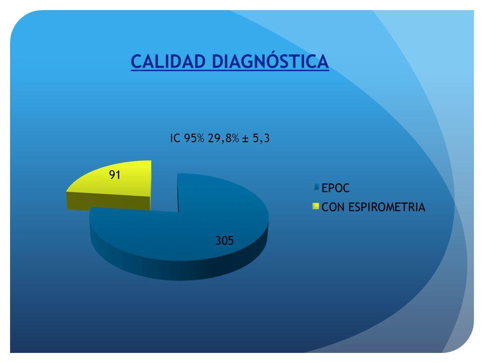 IC 95% 29,8% ± 5,3