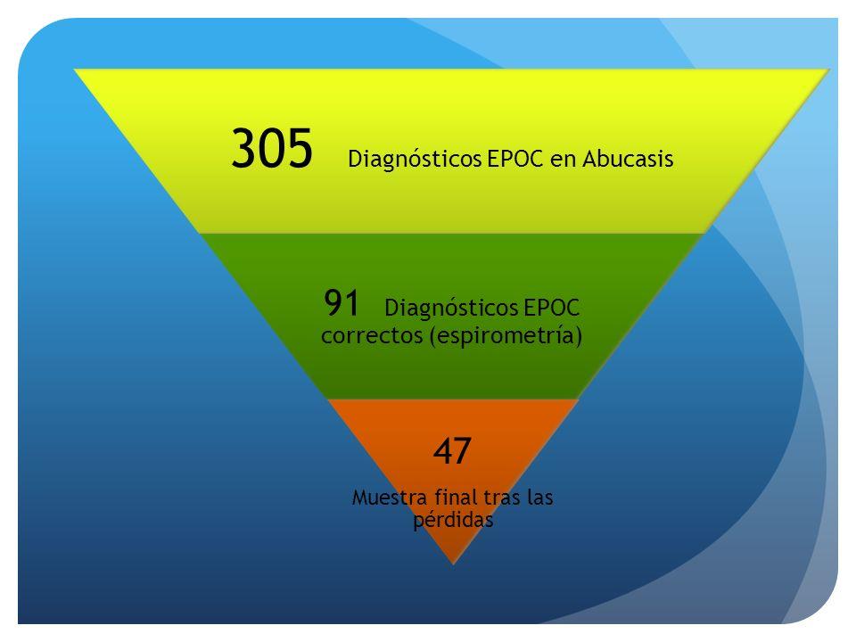 305 Diagnósticos EPOC en Abucasis 91 Diagnósticos EPOC correctos (espirometría) 47 Muestra final tras las pérdidas