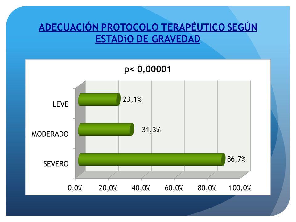 ADECUACIÓN PROTOCOLO TERAPÉUTICO SEGÚN ESTADíO DE GRAVEDAD