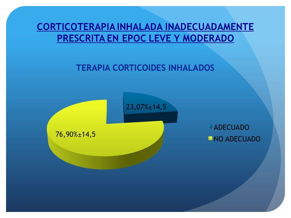 CORTICOTERAPIA INHALADA INADECUADAMENTE PRESCRITA EN EPOC LEVE Y MODERADO