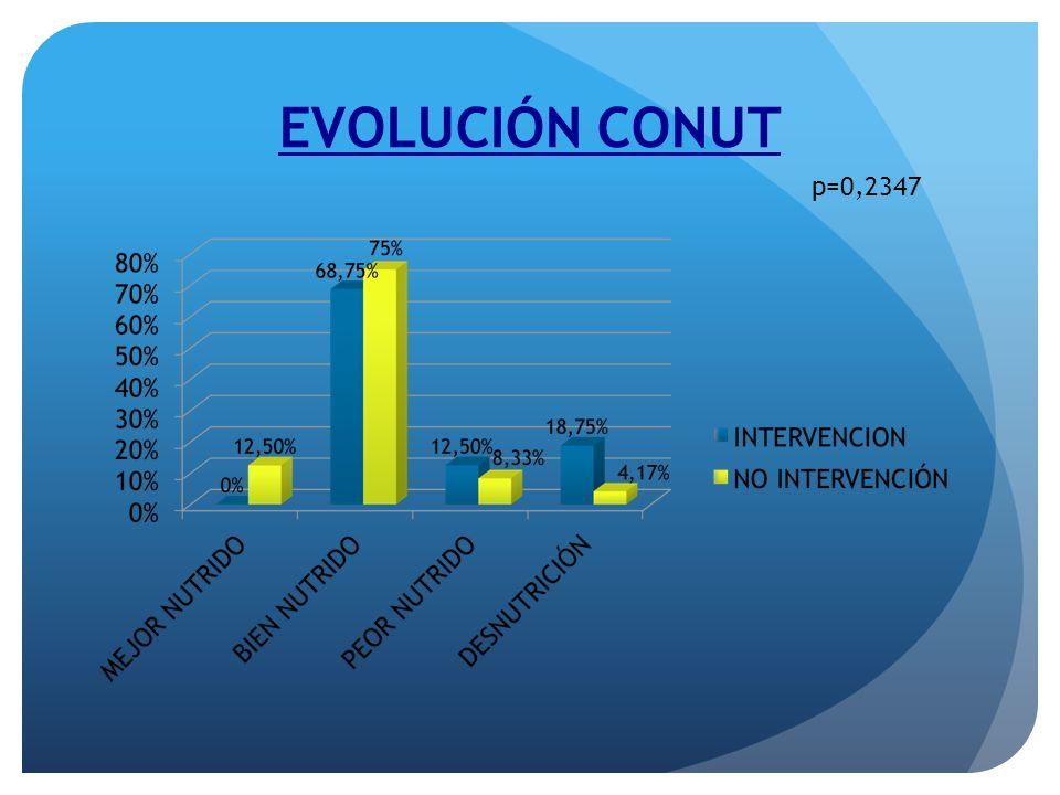 EVOLUCIÓN CONUT p=0,2347