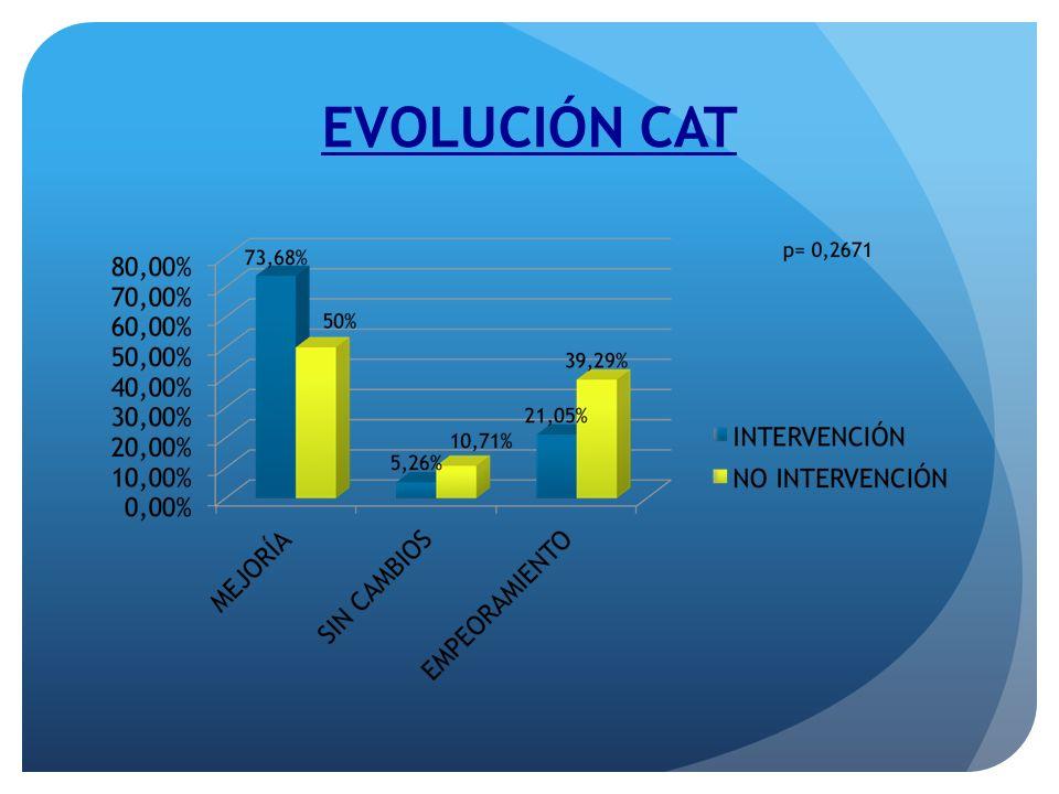 EVOLUCIÓN CAT