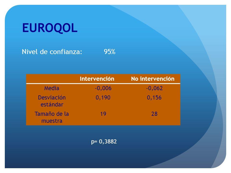 EUROQOL Nivel de confianza: 95% p= 0,3882 IntervenciónNo intervención Media-0,006-0,062 Desviación estándar 0,1900,156 Tamaño de la muestra 1928