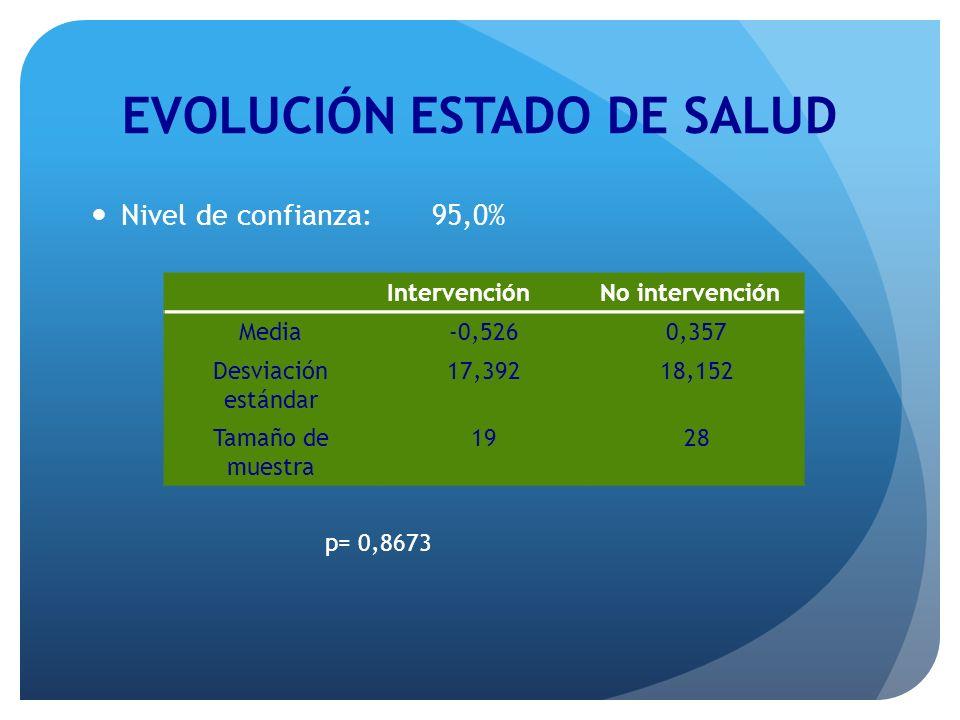 EVOLUCIÓN ESTADO DE SALUD Nivel de confianza: 95,0% IntervenciónNo intervención Media-0,5260,357 Desviación estándar 17,39218,152 Tamaño de muestra 19