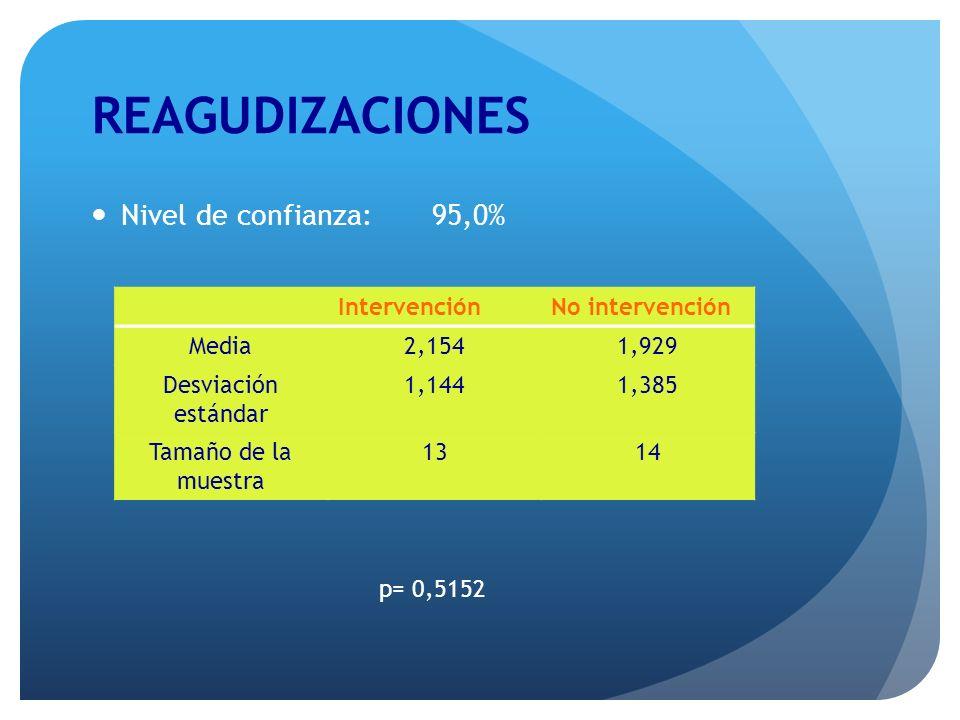 REAGUDIZACIONES Nivel de confianza: 95,0% p= 0,5152 IntervenciónNo intervención Media2,1541,929 Desviación estándar 1,1441,385 Tamaño de la muestra 13