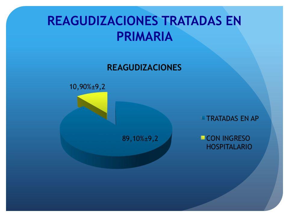 REAGUDIZACIONES TRATADAS EN PRIMARIA