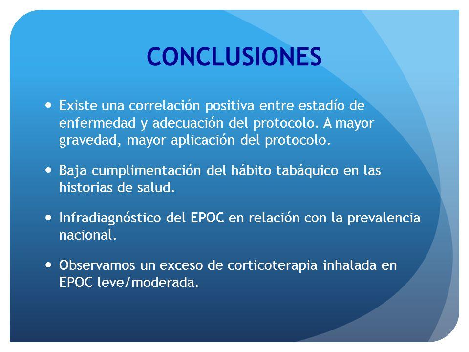 Existe una correlación positiva entre estadío de enfermedad y adecuación del protocolo. A mayor gravedad, mayor aplicación del protocolo. Baja cumplim