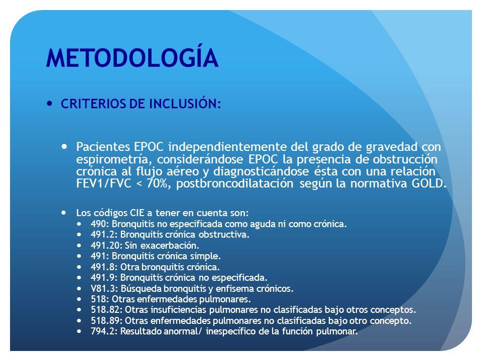 METODOLOGÍA CRITERIOS DE EXCLUSIÓN: Pacientes que hayan sido intervenidos (cirugía mayor) en los últimos 15 días.