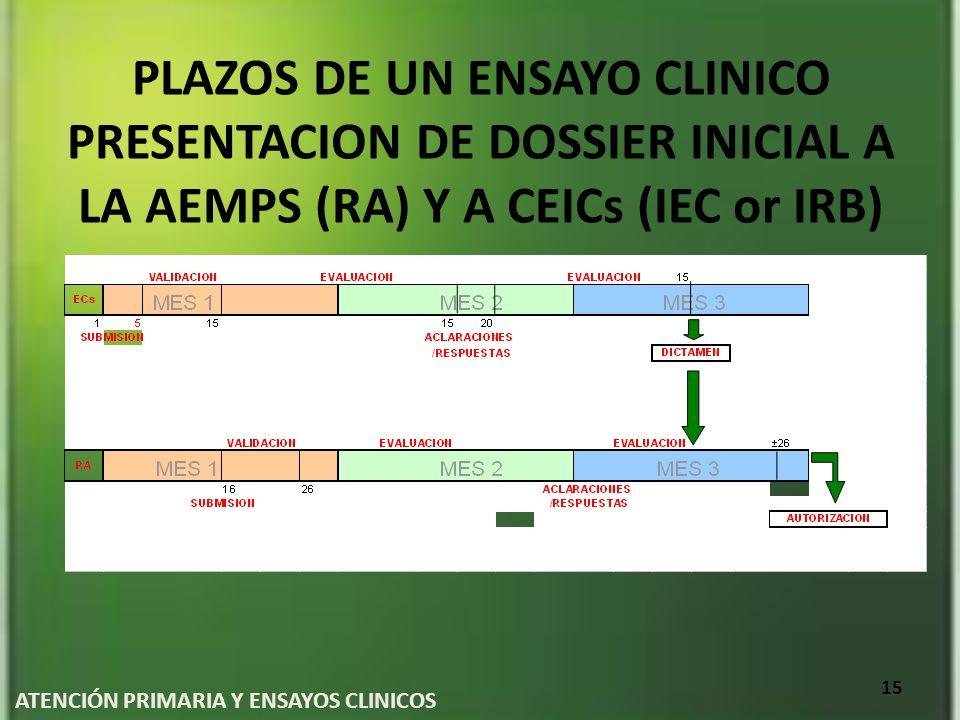 PLAZOS DE UN ENSAYO CLINICO PRESENTACION DE DOSSIER INICIAL A LA AEMPS (RA) Y A CEICs (IEC or IRB) ATENCIÓN PRIMARIA Y ENSAYOS CLINICOS 15