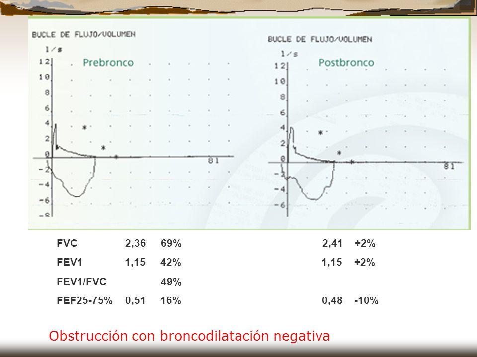 FVC 2,36 69% 2,41 +2% FEV1 1,15 42% 1,15 +2% FEV1/FVC 49% FEF25-75% 0,51 16% 0,48 -10% Obstrucción con broncodilatación negativa
