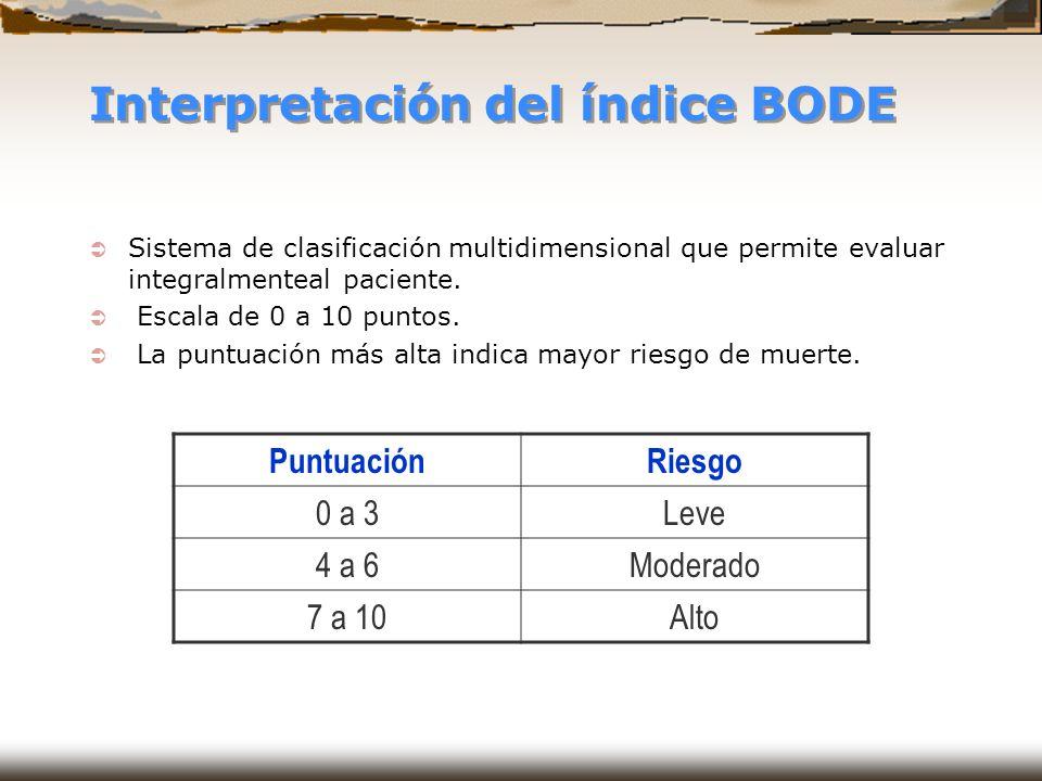 Interpretación del índice BODE Sistema de clasificación multidimensional que permite evaluar integralmenteal paciente. Escala de 0 a 10 puntos. La pun
