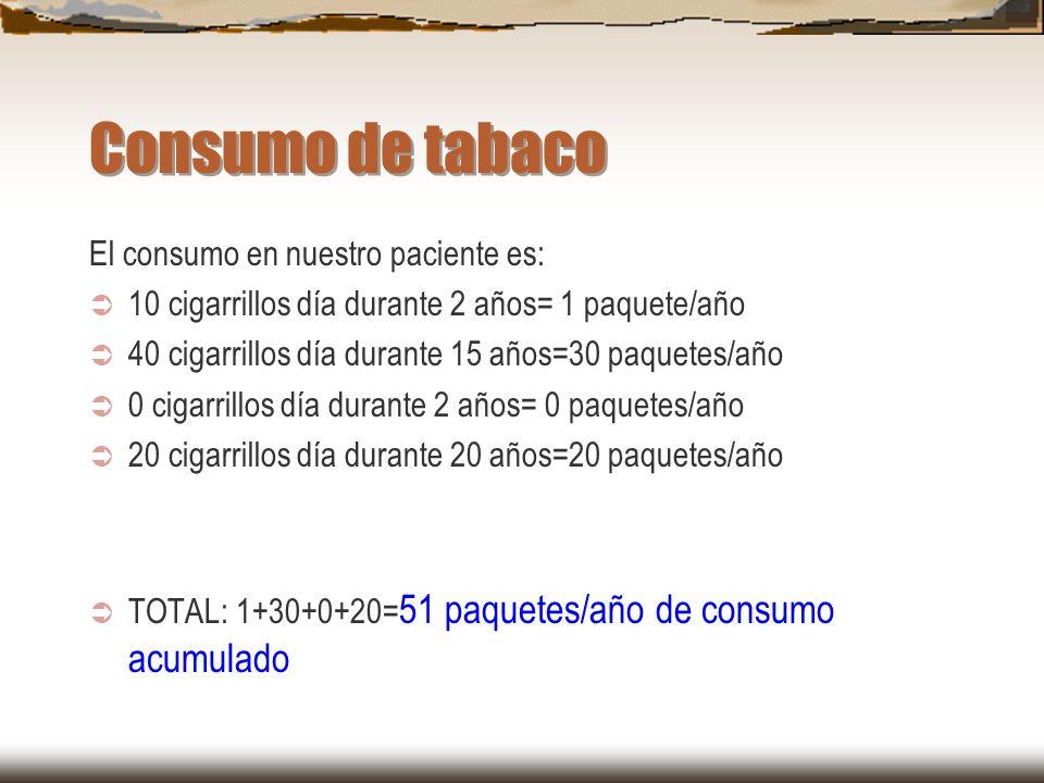 Consumo de tabaco El consumo en nuestro paciente es: 10 cigarrillos día durante 2 años= 1 paquete/año 40 cigarrillos día durante 15 años=30 paquetes/a