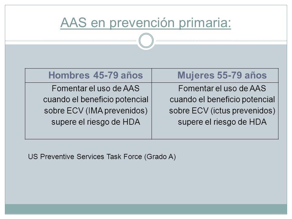 AAS en prevención primaria: Hombres 45-79 añosMujeres 55-79 años Fomentar el uso de AAS cuando el beneficio potencial sobre ECV (IMA prevenidos) super