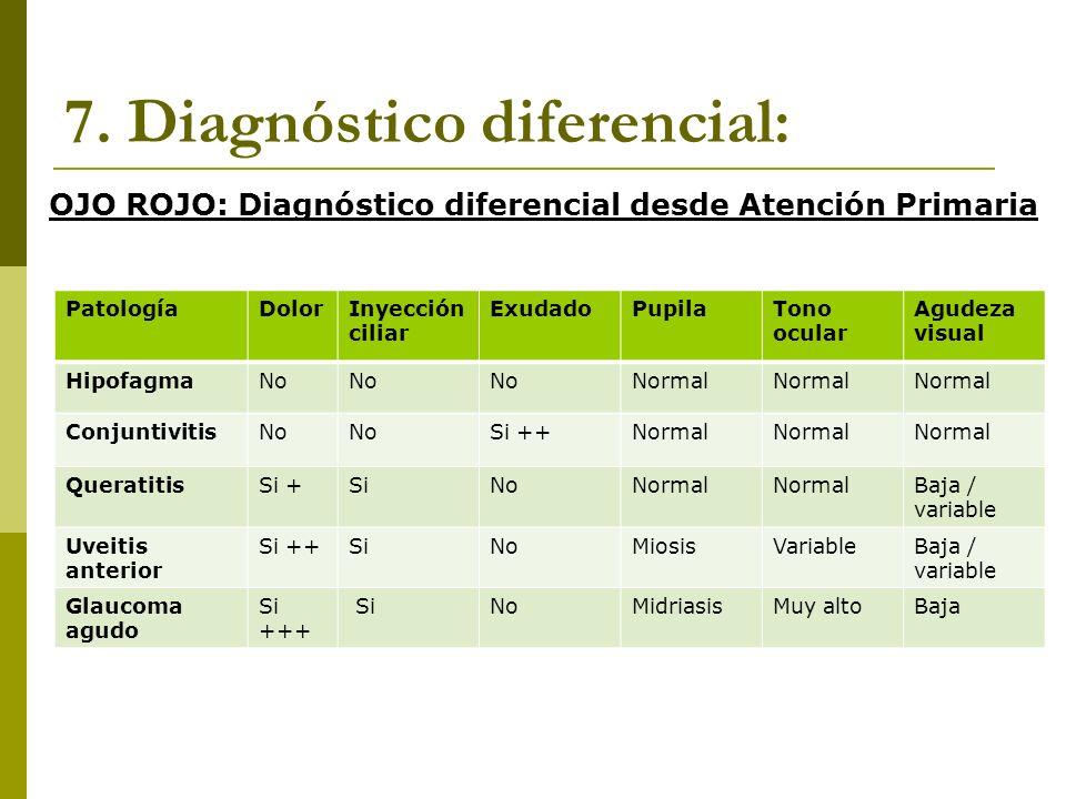 7. Diagnóstico diferencial: PatologíaDolorInyección ciliar ExudadoPupilaTono ocular Agudeza visual HipofagmaNo Normal ConjuntivitisNo Si ++Normal Quer