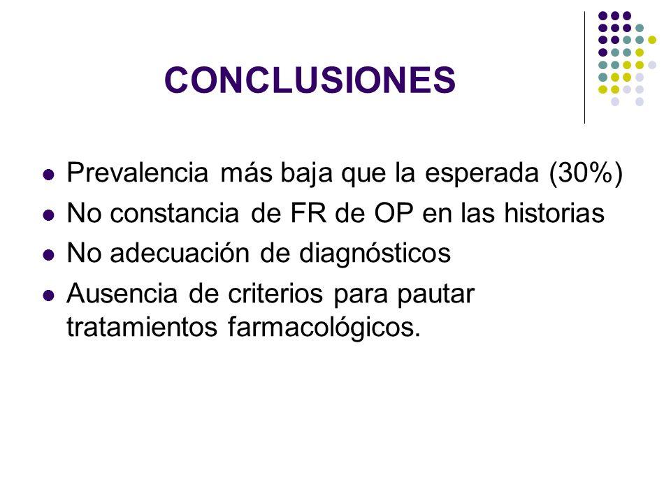 CONCLUSIONES Prevalencia más baja que la esperada (30%) No constancia de FR de OP en las historias No adecuación de diagnósticos Ausencia de criterios