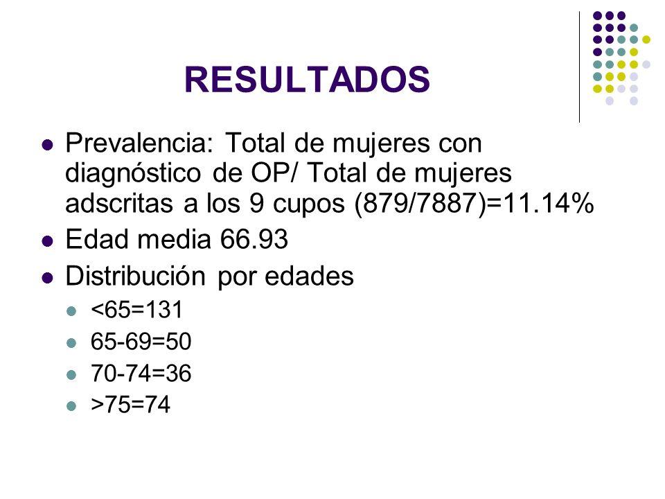 RESULTADOS Prevalencia: Total de mujeres con diagnóstico de OP/ Total de mujeres adscritas a los 9 cupos (879/7887)=11.14% Edad media 66.93 Distribuci