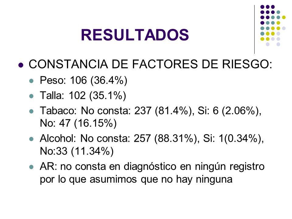 RESULTADOS CONSTANCIA DE FACTORES DE RIESGO: Peso: 106 (36.4%) Talla: 102 (35.1%) Tabaco: No consta: 237 (81.4%), Si: 6 (2.06%), No: 47 (16.15%) Alcoh