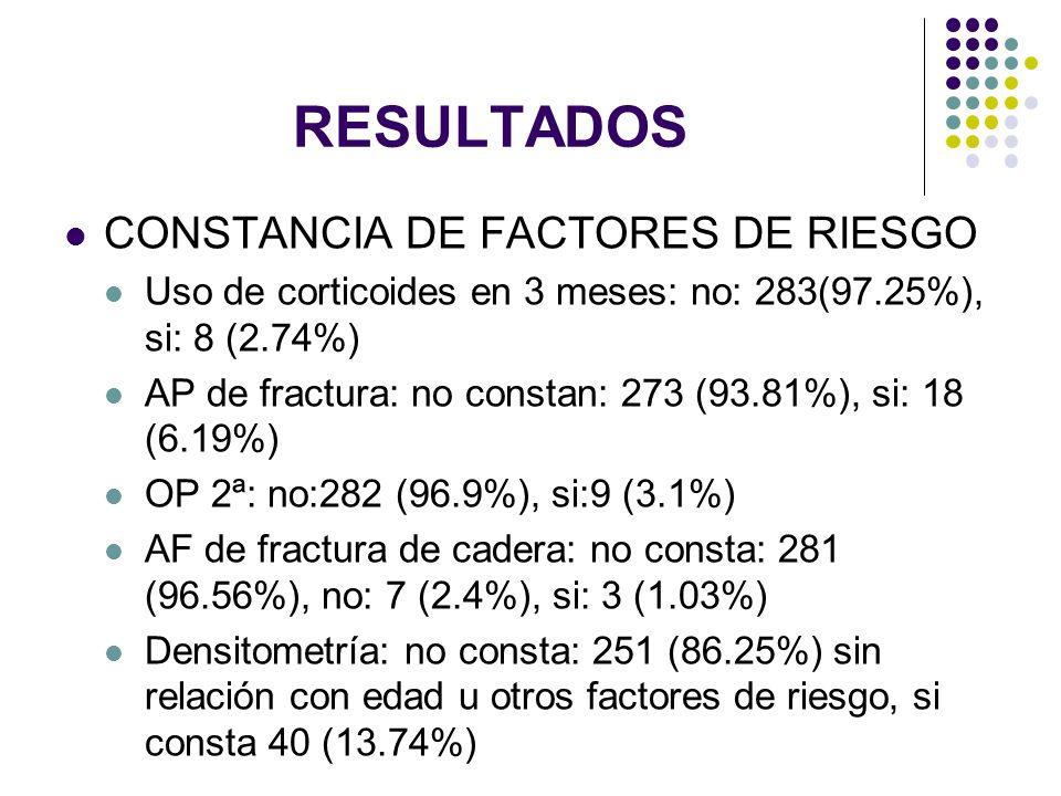 RESULTADOS CONSTANCIA DE FACTORES DE RIESGO Uso de corticoides en 3 meses: no: 283(97.25%), si: 8 (2.74%) AP de fractura: no constan: 273 (93.81%), si