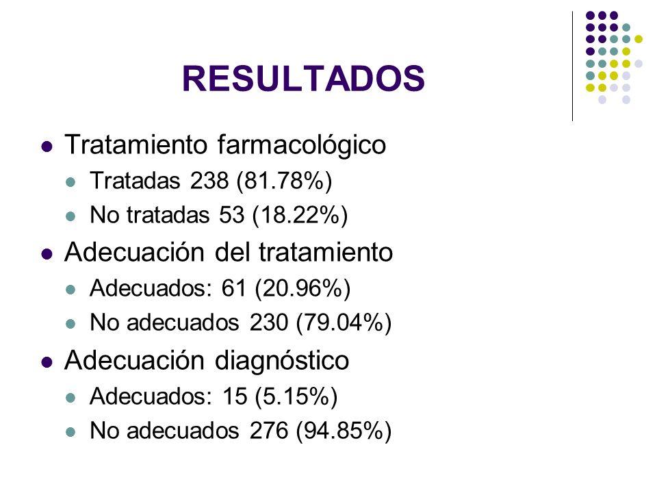 RESULTADOS Tratamiento farmacológico Tratadas 238 (81.78%) No tratadas 53 (18.22%) Adecuación del tratamiento Adecuados: 61 (20.96%) No adecuados 230