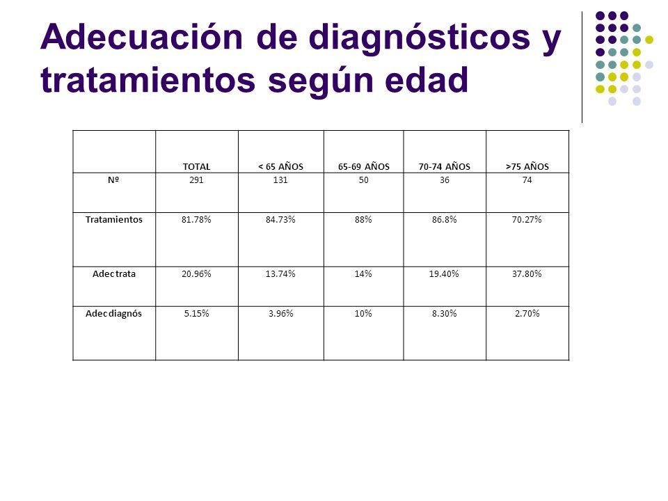 Adecuación de diagnósticos y tratamientos según edad TOTAL< 65 AÑOS65-69 AÑOS70-74 AÑOS>75 AÑOS Nº291131503674 Tratamientos81.78%84.73%88%86.8%70.27%