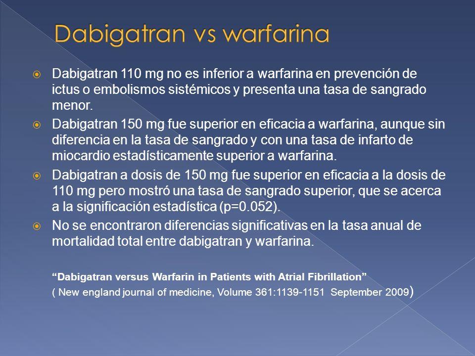 Dabigatran 110 mg no es inferior a warfarina en prevención de ictus o embolismos sistémicos y presenta una tasa de sangrado menor.