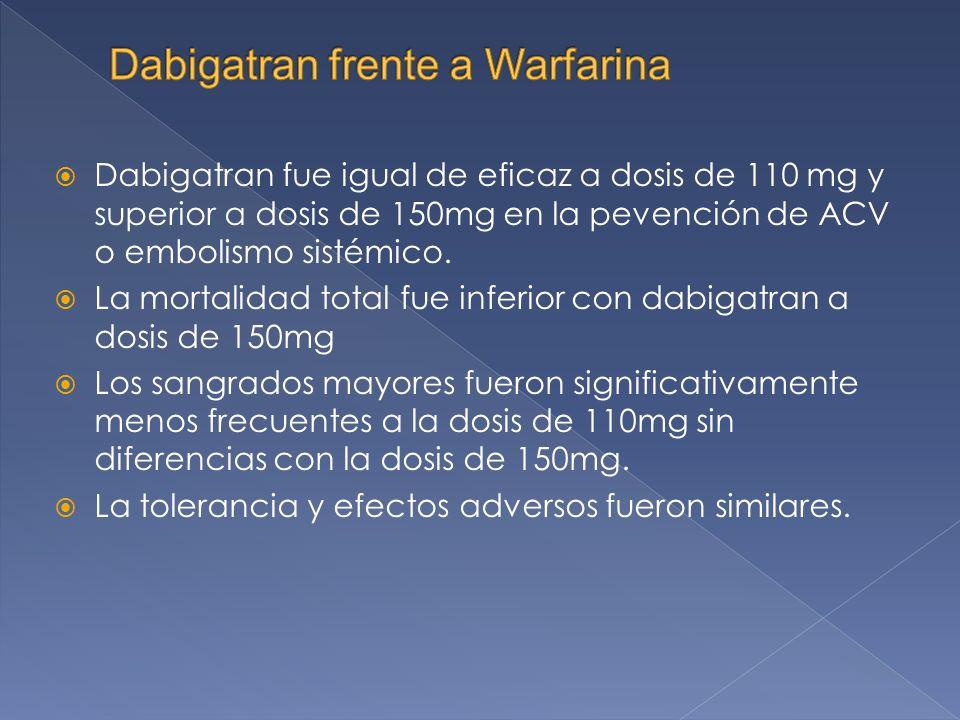 Dabigatran fue igual de eficaz a dosis de 110 mg y superior a dosis de 150mg en la pevención de ACV o embolismo sistémico.