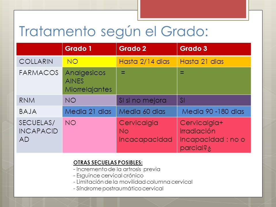 Tratamento según el Grado: Grado 1Grado 2Grado 3 COLLARIN NOHasta 2/14 diasHasta 21 dias FARMACOSAnalgesicos AINES Miorrelajantes == RNMNOSI si no mej