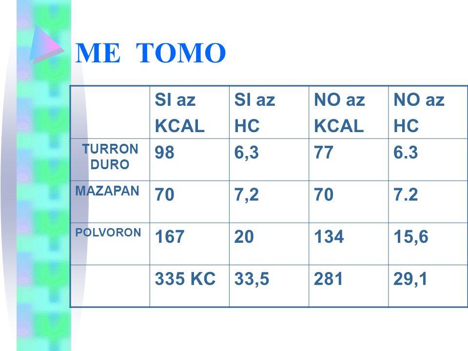 ME TOMO SI az KCAL SI az HC NO az KCAL NO az HC TURRON DURO 986,3776.3 MAZAPAN 707,2707.2 POLVORON 1672013415,6 335 KC33,528129,1