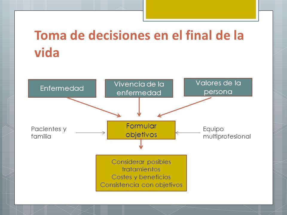 Toma de decisiones en el final de la vida Vivencia de la enfermedad Valores de la persona Enfermedad Formular objetivos Considerar posibles tratamient