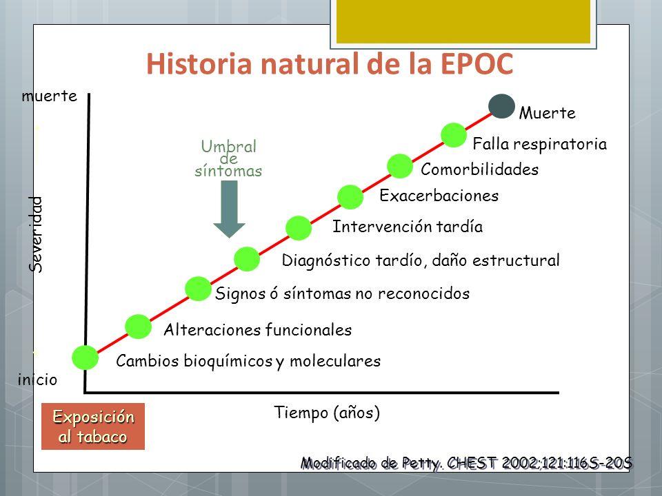 Historia natural de la EPOC Diagnóstico tardío, daño estructural Signos ó síntomas no reconocidos Exposición al tabaco Tiempo (años) Severidad inicio