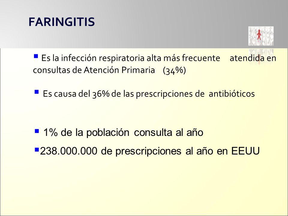 Es la infección respiratoria alta más frecuente atendida en consultas de Atención Primaria (34%) Es causa del 36% de las prescripciones de antibiótico