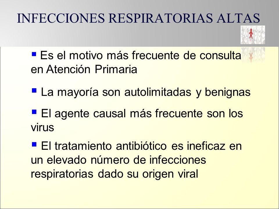 Uso racional de antibióticos Está indicado iniciar ATB.