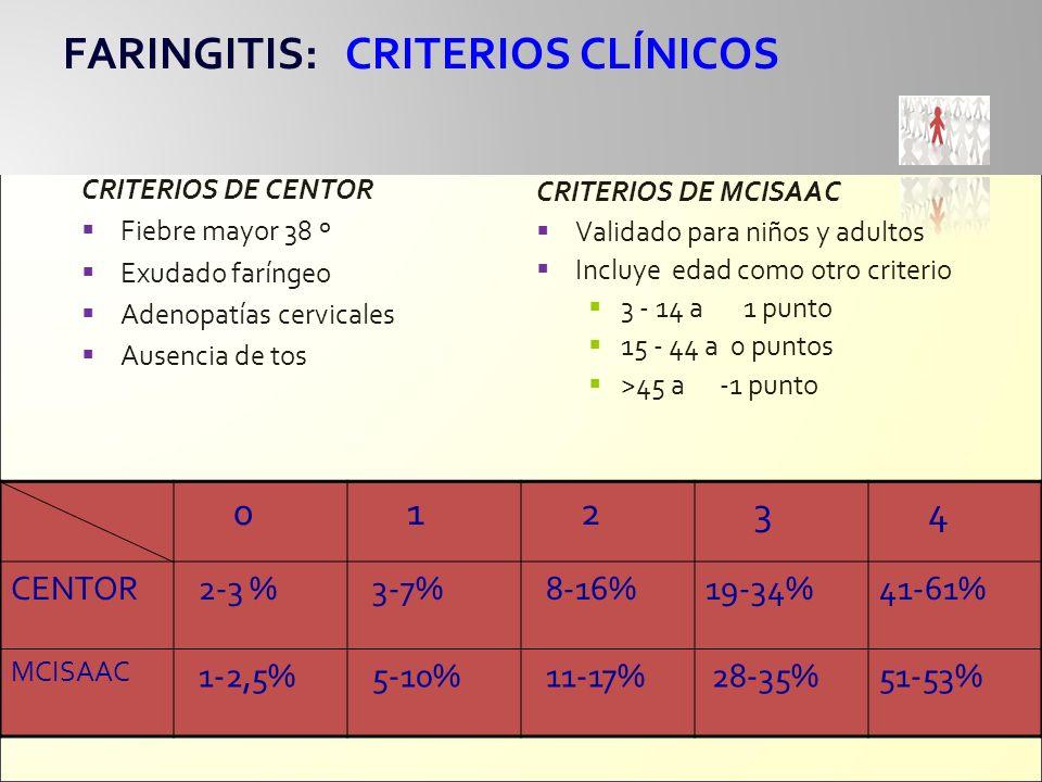 FARINGITIS: CRITERIOS CLÍNICOS CRITERIOS DE CENTOR Fiebre mayor 38 º Exudado faríngeo Adenopatías cervicales Ausencia de tos CRITERIOS DE MCISAAC Vali