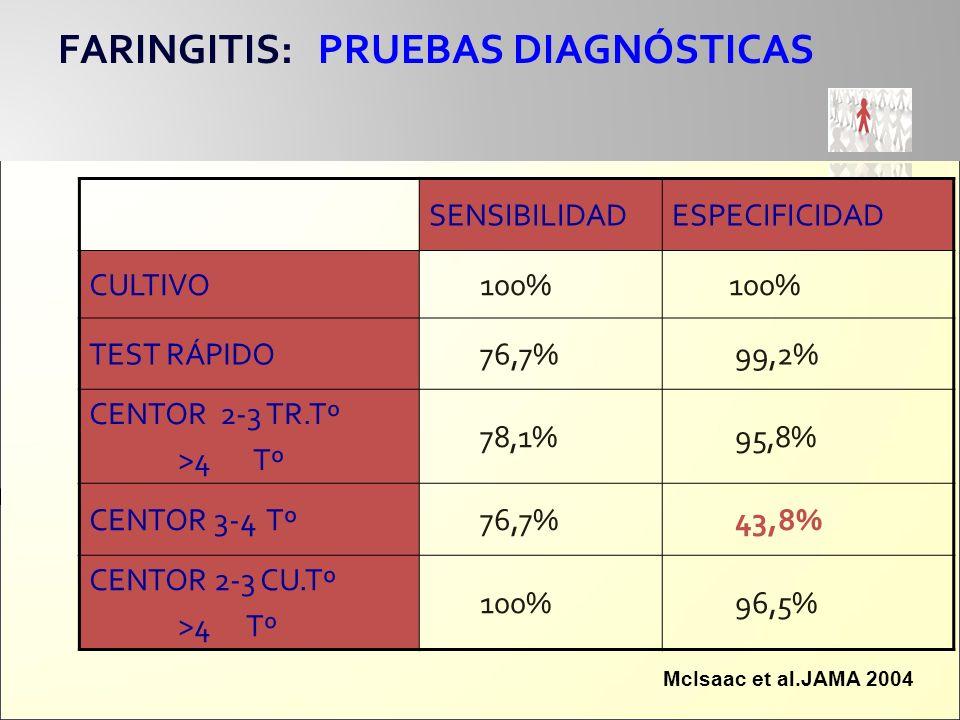 FARINGITIS: PRUEBAS DIAGNÓSTICAS SENSIBILIDADESPECIFICIDAD CULTIVO 100% TEST RÁPIDO 76,7% 99,2% CENTOR 2-3 TR.Tº >4 Tº 78,1% 95,8% CENTOR 3-4 Tº 76,7%