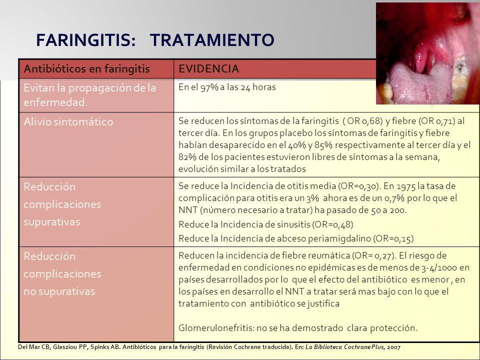 FARINGITIS: TRATAMIENTO Antibióticos en faringitisEVIDENCIA Evitan la propagación de la enfermedad. En el 97% a las 24 horas Alivio sintomático Se red