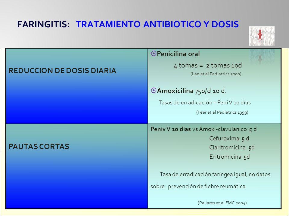 FARINGITIS: TRATAMIENTO ANTIBIOTICO Y DOSIS REDUCCION DE DOSIS DIARIA Penicilina oral 4 tomas = 2 tomas 10d (Lan et al Pediatrics 2000) Amoxicilina 75