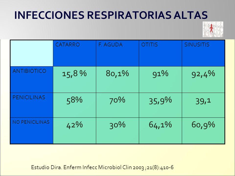 INFECCIONES RESPIRATORIAS ALTAS INFECCION – complicación Odds ratioNNTP OM-Mastoiditis 0,5640640,008 FA-abceso periamigdalino 0,8443000,021 CVA-neumonía 0,684407<0,001 INFECCION TORACICA - neumonia 0-4 años 0,22101<0,001 INFECCION TORACICA Neumonia 5-15 años 0,1896<0,001 INFECCION TORACICA - neumonia 16-64 años 0,27119<0,001 INFECCION TORACICA - neumonia > 65 años 0,3539<0,001 Protective effect of antibiotics against serious complications of common respiratory tract infections UK.