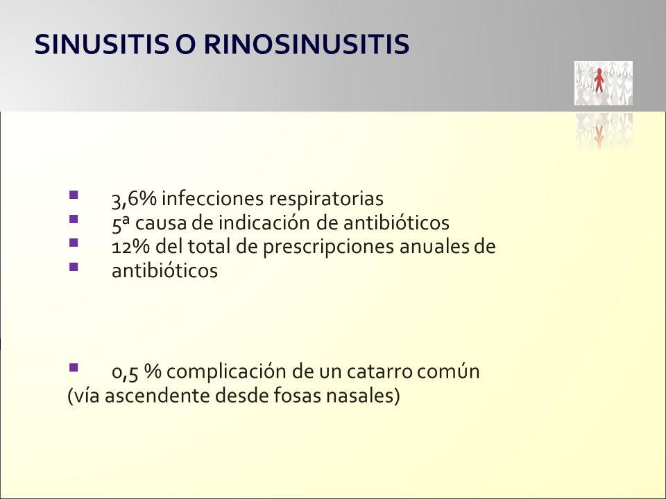 SINUSITIS O RINOSINUSITIS 3,6% infecciones respiratorias 5ª causa de indicación de antibióticos 12% del total de prescripciones anuales de antibiótico