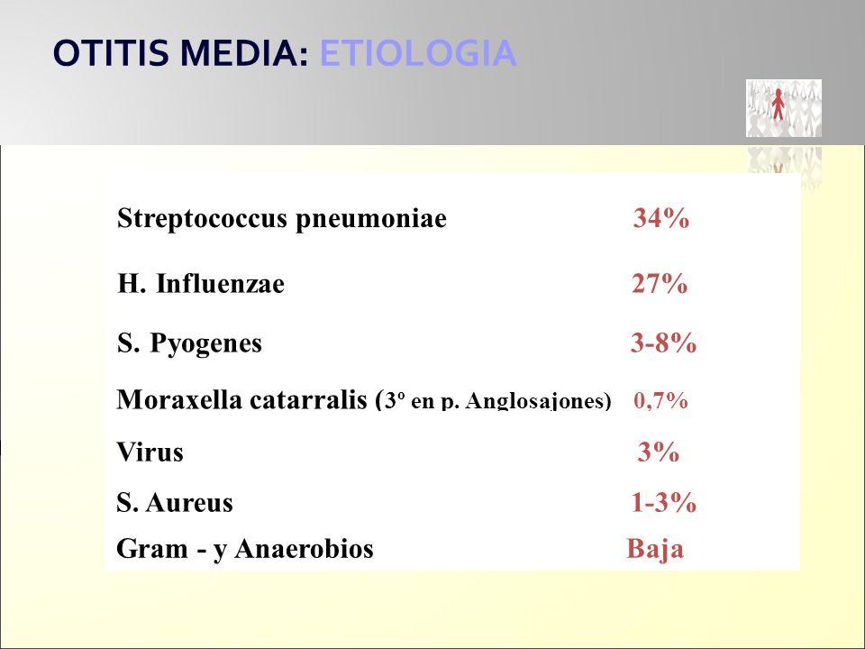 OTITIS MEDIA: ETIOLOGIA Moraxella catarralis ( 3º en p. Anglosajones) 0,7% Virus 3% Gram - y Anaerobios Baja Streptococcus pneumoniae 34% H. Influenza