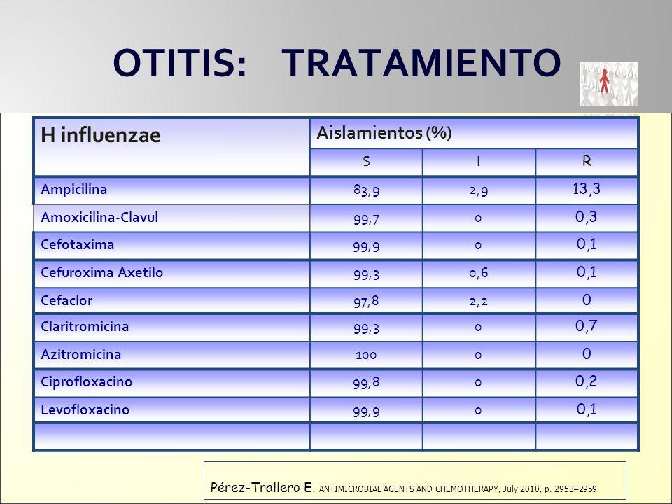 OTITIS: TRATAMIENTO H influenzae Aislamientos (%) SI R Ampicilina83,92,9 13,3 Amoxicilina-Clavul99,70 0,3 Cefotaxima99,90 0,1 Cefuroxima Axetilo99,30,