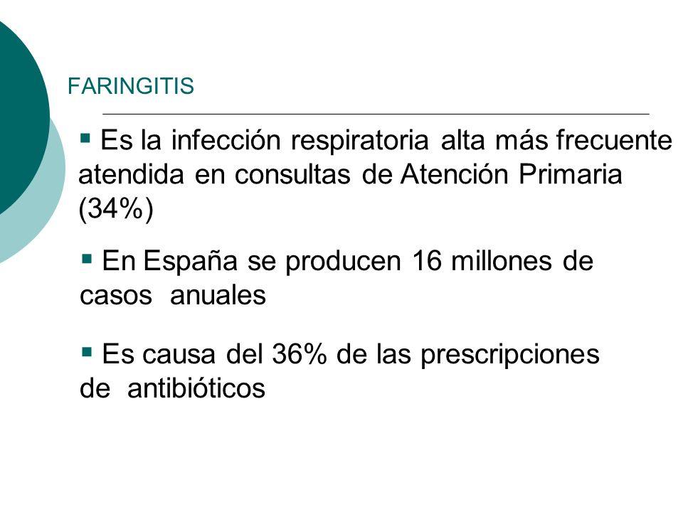 Es la infección respiratoria alta más frecuente atendida en consultas de Atención Primaria (34%) En España se producen 16 millones de casos anuales Es
