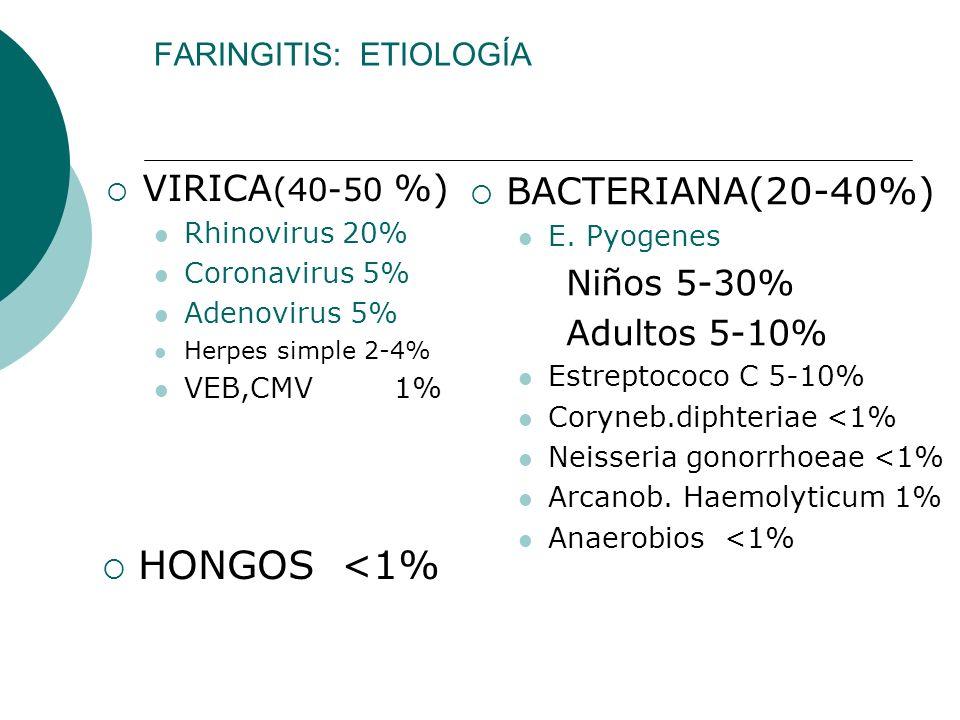 FARINGITIS: ETIOLOGÍA VIRICA (40-50 %) Rhinovirus 20% Coronavirus 5% Adenovirus 5% Herpes simple 2-4% VEB,CMV1% BACTERIANA(20-40%) E. Pyogenes Niños 5