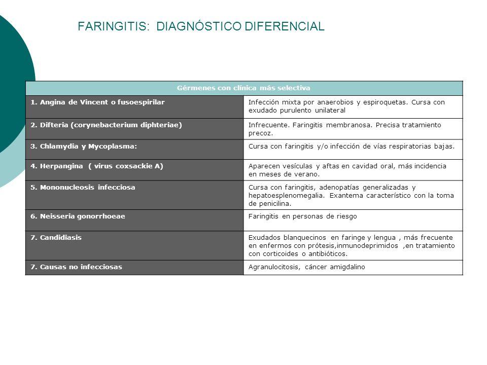 FARINGITIS: DIAGNÓSTICO DIFERENCIAL Gérmenes con clínica más selectiva 1. Angina de Vincent o fusoespirilarInfección mixta por anaerobios y espiroquet