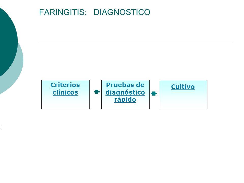 FARINGITIS: DIAGNOSTICO Criterios clínicos Pruebas de diagnóstico rápido Cultivo
