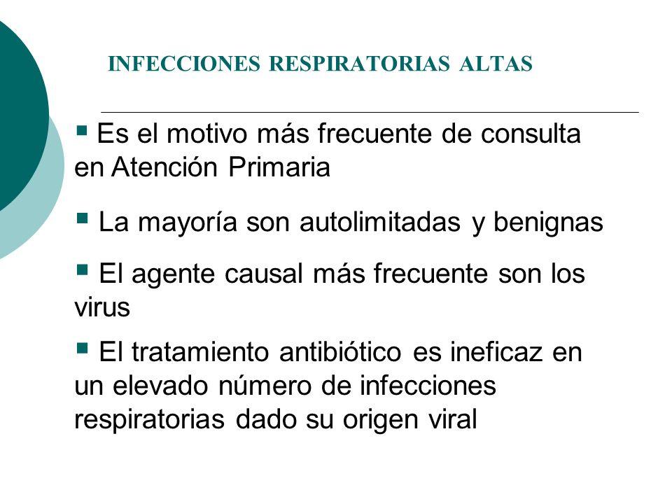 INFECCIONES RESPIRATORIAS ALTAS Es el motivo más frecuente de consulta en Atención Primaria La mayoría son autolimitadas y benignas El agente causal m